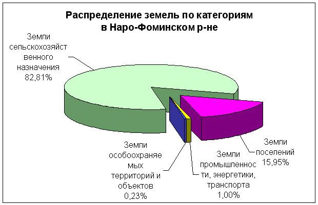 Наро-фоминского района